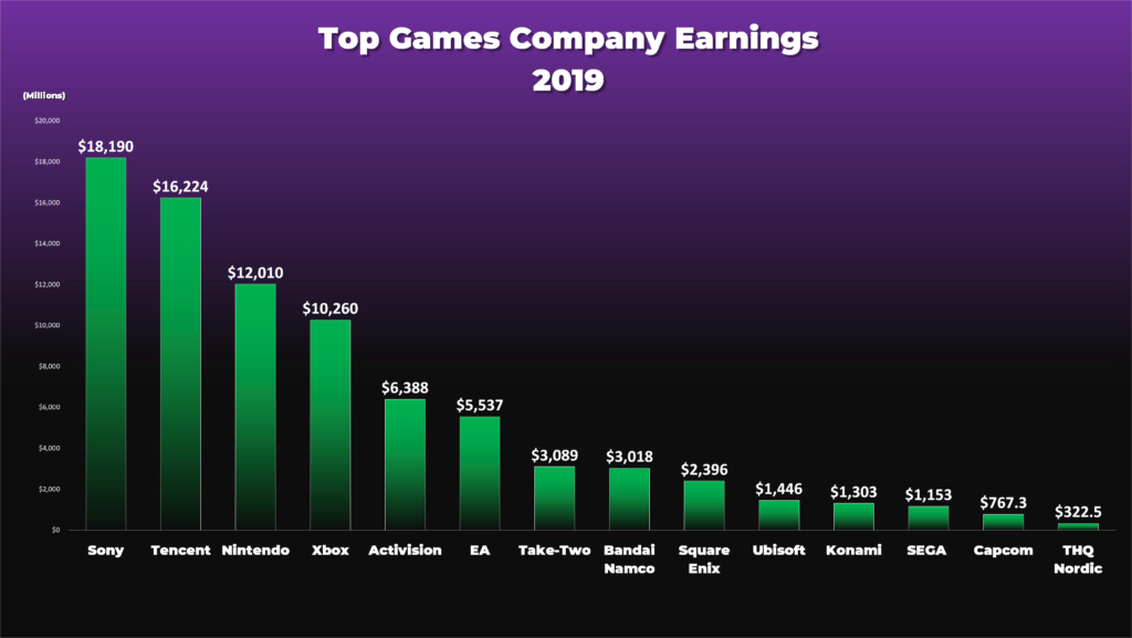 Sony is the number one 2019: beaten Tencent and Nintendo