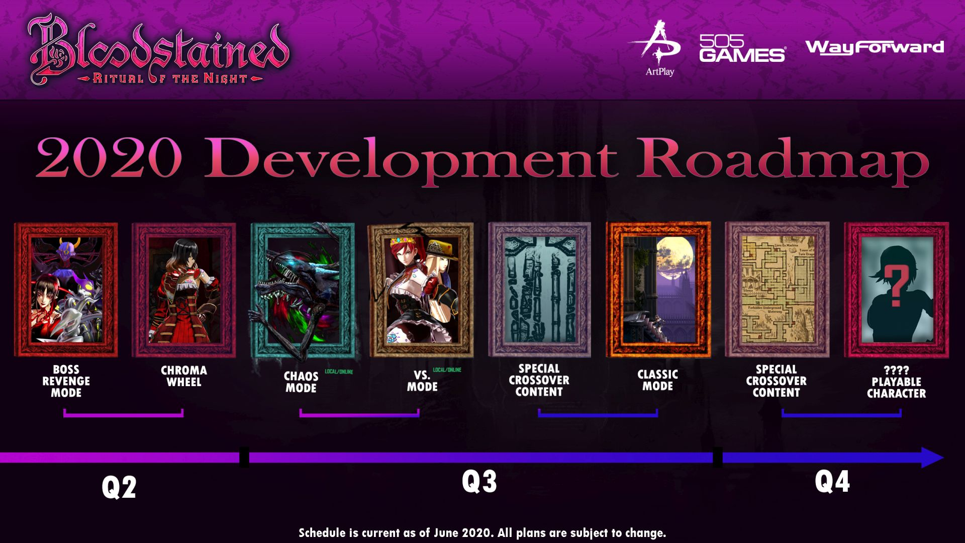 bloodstained ritual of the night roadmap